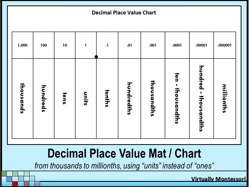 Black White Decimal Place Value Mat With Units Instead Of Ones