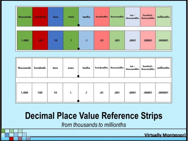 Decimal Place Value Reference Strips