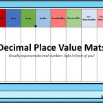 Decimal Place Value Mats / Charts from thousands to millionths