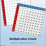 Multiplication Charts - Practice for multiplication tables 1-10